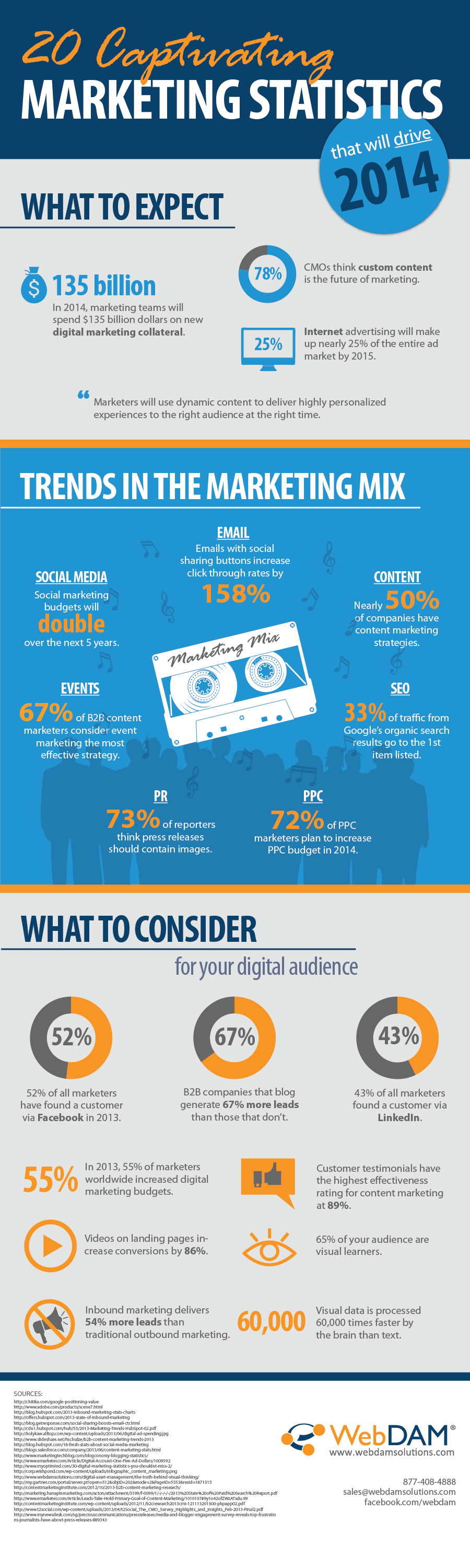 #Infographic: 20 Captivating Marketing Statistics + Marketing Mix Trends 2014