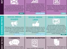29 Statistici esentiale pentru content marketing infographic