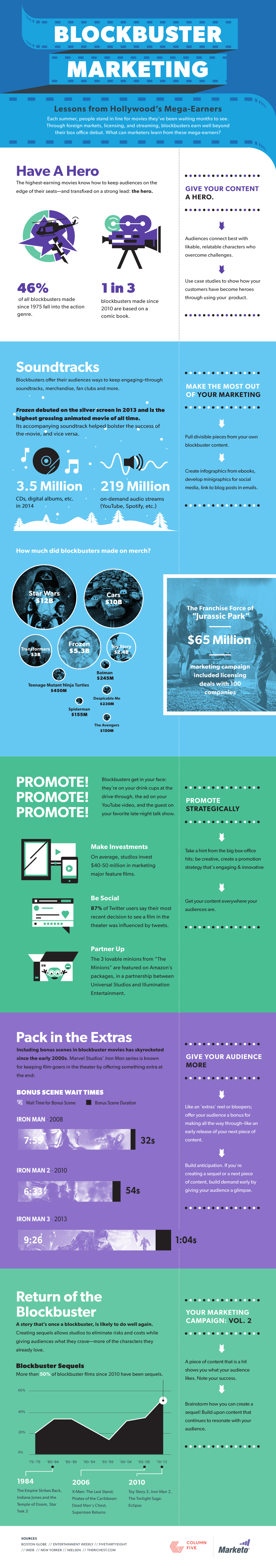 Marketing Lessons from Blockbusters #infographic //loredana.prwave.ro/2015/07/29/lectii-de-marketing-din-blockbuster-ele-de-la-hollywood/